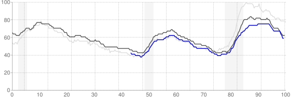 Unemployment Rate Trends - San Antonio, Texas